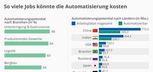 So viele Arbeitsplätze könnte die Automatisierung kosten