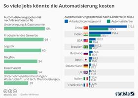 Infografik Arbeitsplatzverlust durch Digitalisierung