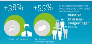 Digitalisierung: Social Collaboration in deutschen Unternehmen