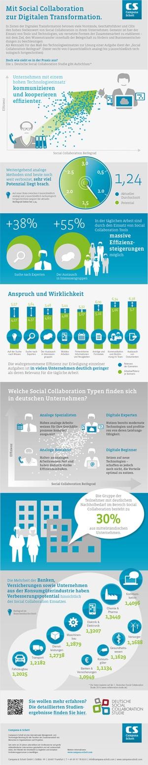 Social Collaboration in deutschen Unternehmen