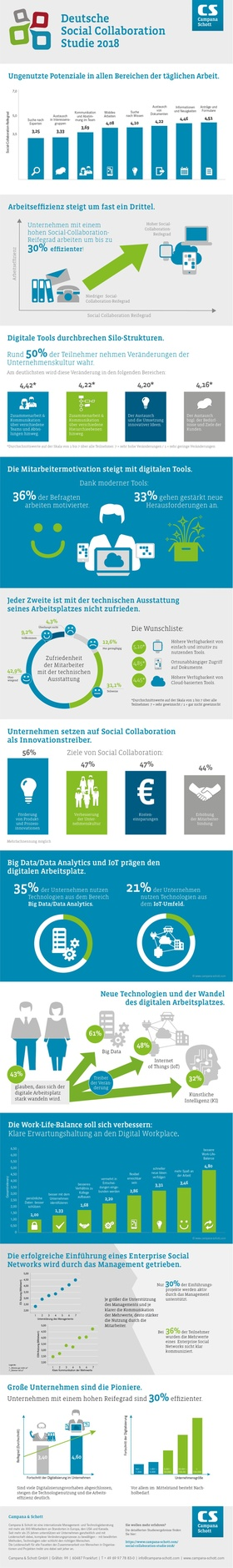 Infografik Social Collaboration Studie 2018