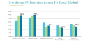 Infografik: Social Media in HR - Wachstum stagniert