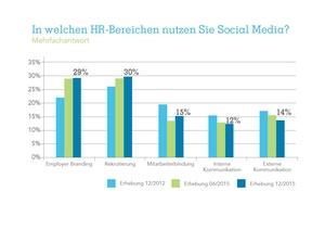 Social Media in HR: Wachstum stagniert