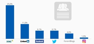 Social Recruiting: Die beliebtesten Kanäle