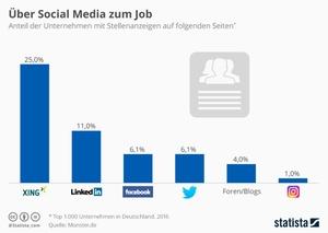 Social Media Recruiting: Die beliebtesten Kanäle