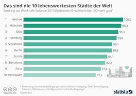 Infografik: Städte mit der besten Work-Life-Balance