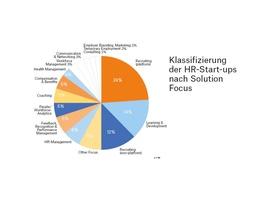 Infografik Startup Studie 2020
