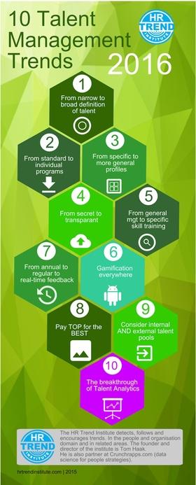 Infografik Talent Management Trends 2016