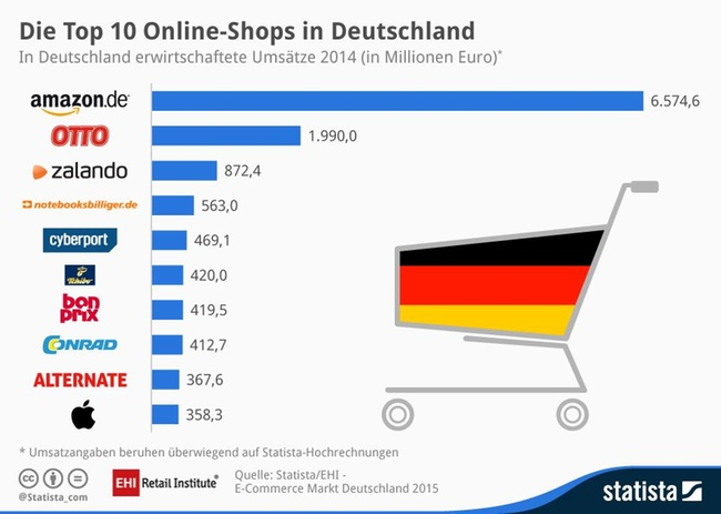infografik top 10 online shops in deutschland 2014. Black Bedroom Furniture Sets. Home Design Ideas