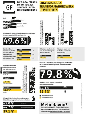 Digitale Transformation aus Sicht der Unternehmensführung