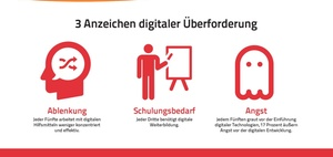 Infografik: Digitale Überforderung