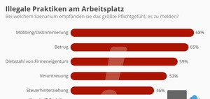 Whistleblowing am Arbeitsplatz