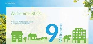 NRW: Kleine Wohnungen sind knapp und extrem teuer