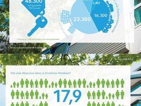 Infografik Wohnungsmarktbericht NRW 2018
