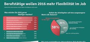 Jedes dritte Unternehmen nimmt Work-Life-Balance nicht ernst