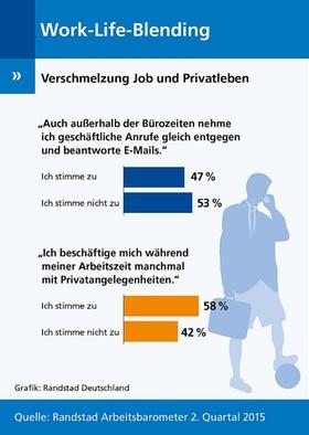 Infografik Work-Life-Blending