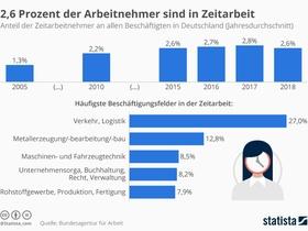 Infografik Zeitarbeit in Deutschland