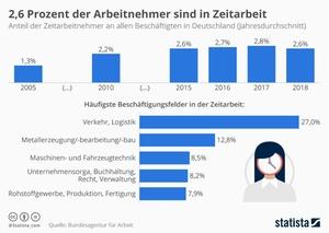 Zeitarbeit in Deutschland