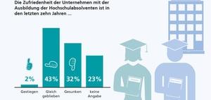 Bologna-Reform: Zufriedenheit mit Uni-Absolventen gesunken