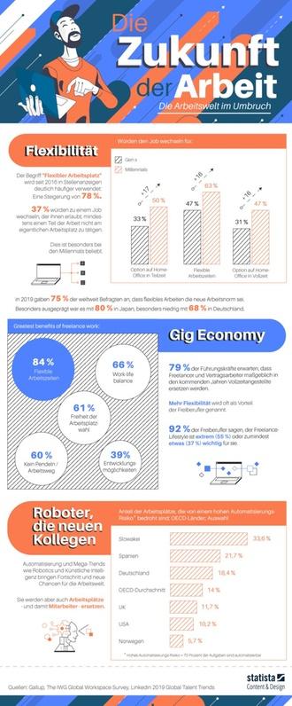 Infografik: Mehr Freiheit: Homeoffice und Gigwork auf dem Vormarsch
