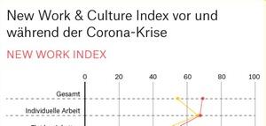 Auswirkungen der Corona-Krise auf New Work