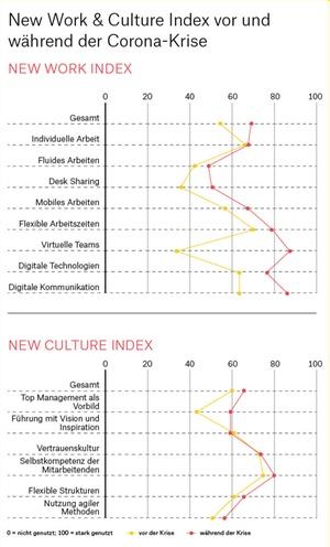 New Work und New Culture Index vor und während der Corona-Krise