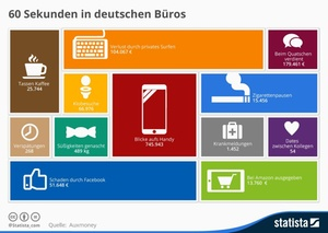 Was in 60 Sekunden in deutschen Büros passiert