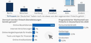 Comdirect-Studie: 179 von 544 Fintechs sitzen in Berlin