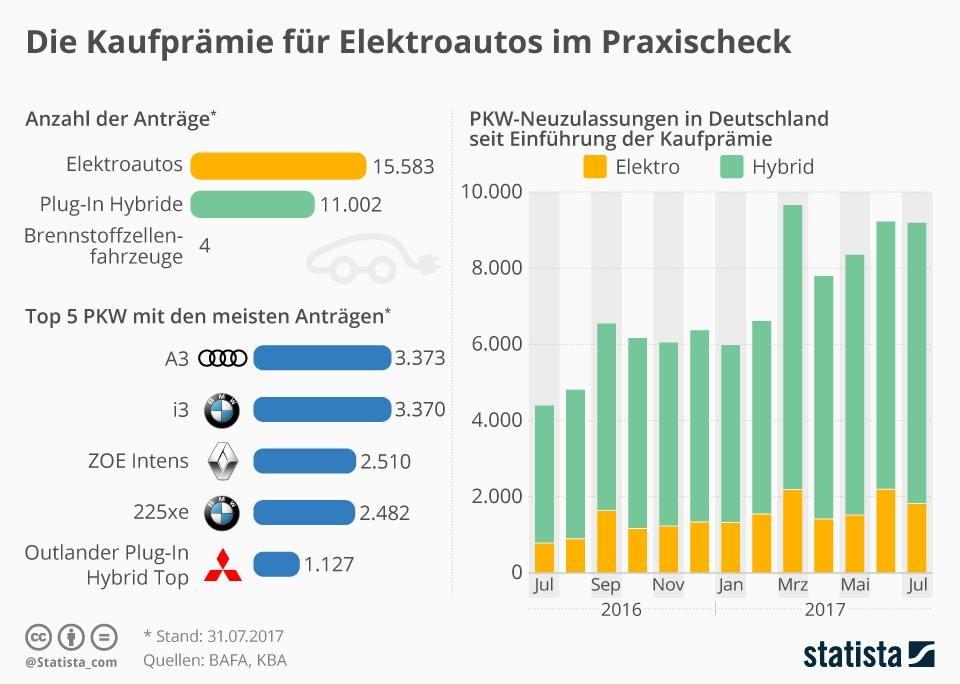Gemütlich Elektroauto Schaltplan Zeitgenössisch - Elektrische ...