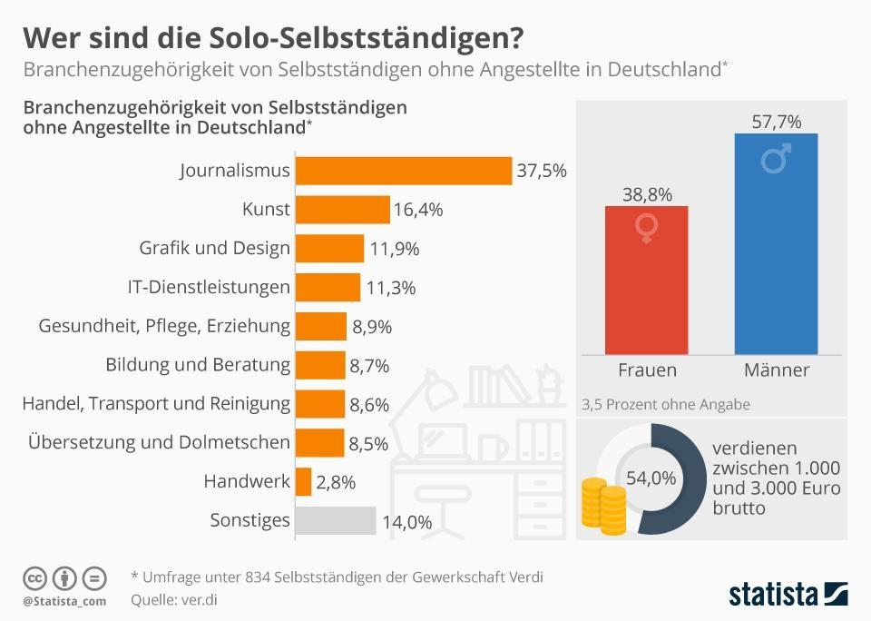 infografiksolo-selbststaendige-in-deutschland-2017-413094-1.jpg