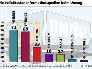 Mehrheit der Deutschen planen Umzug über Internet