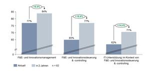 IT-Unterstützung steigert den Innovationserfolg