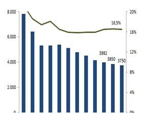 Baubranche: Insolvenzen gehen leicht zurück