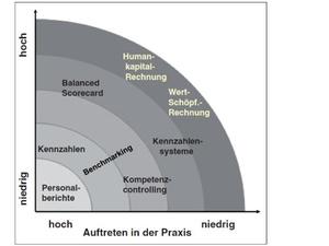 HR Controlling - Gängige Instrumente im Überblick