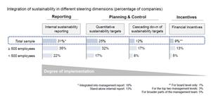 Controlling muss beim Thema Nachhaltigkeit in den Fahrersitz