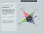 Interaktive Mindmap: Instrumente des Onboardings