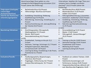 Vergleich: Wie gut sind deutsche Trainee-Programme?