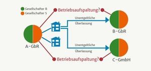 """BFH Kommentierung: Keine """"Abfärbewirkung"""" bei Verlusten"""