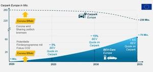 Trends im Transformationsprozess der Automobilindustrie