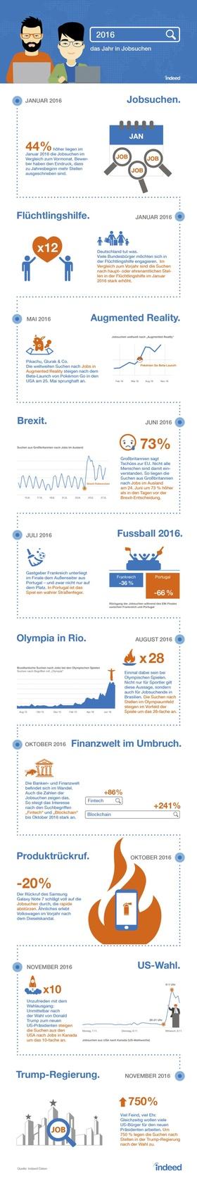 Jobsuchen-Trends 2016