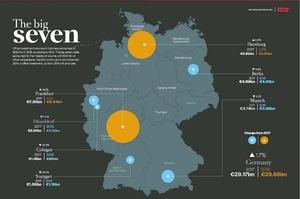 """The Big Seven"": Gewerbeinvestmentstandorte in Deutschand"