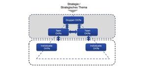 OKR für Management und Leadership