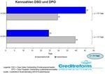 Kennzahlen DSO und DPO in Krankenhäusern und der Gesamtwirtschaft
