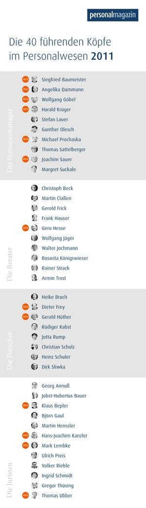 Die 40 führenden Köpfe im Personalwesen des Jahres 2011