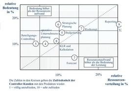 Optimierung der Controllerorganisation