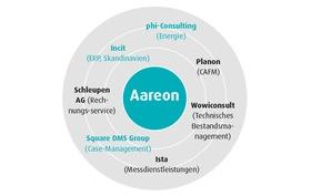 KREIS_Aareon