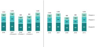 Reporting Design Tipp: Beschriftungen in Diagrammen und Tabellen müssen verwechslungsfrei sein