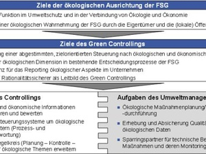 """Green Controlling"" beim Flughafen Stuttgart"
