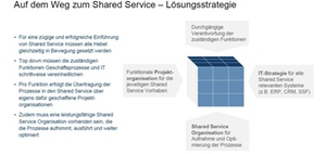 Get Shared Service Ready: Prozessstandardisierung Bosch