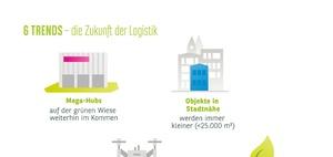 Logistikimmobilien boomen – doch die Flächen gehen aus